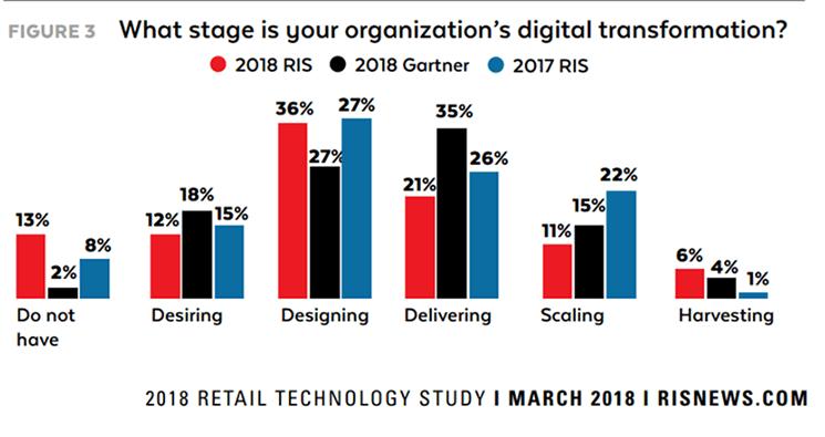 2018 Retail Technology Study - A che punto è la trasformazione digitale della tua organizzazione?