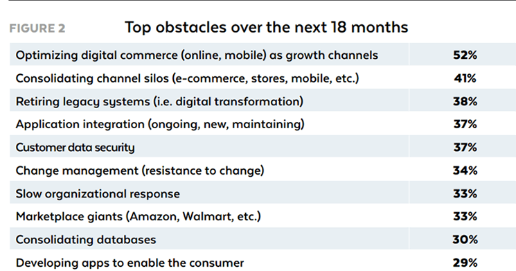 2018 Retail Technology Study - I maggiori ostacoli nei prossimi 18 mesi