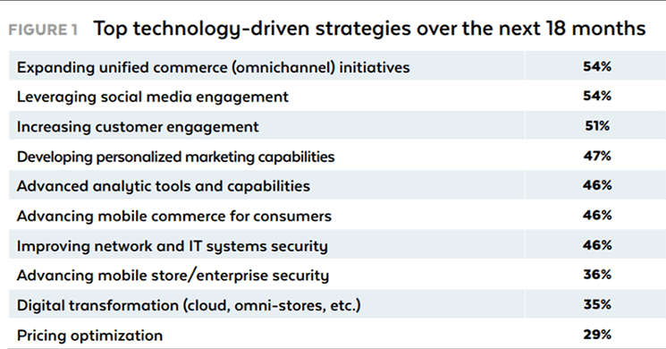 2018 Retail Technology Study - Le migliori strategie tecnologiche nei prossimi 18 mesi