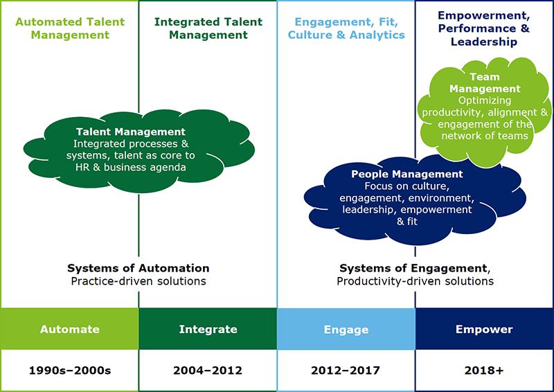 Dal Talent Management, al People Management, al Team Management