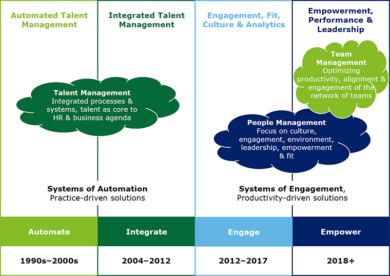 Dal Talent Management, al People Management, al Team Management