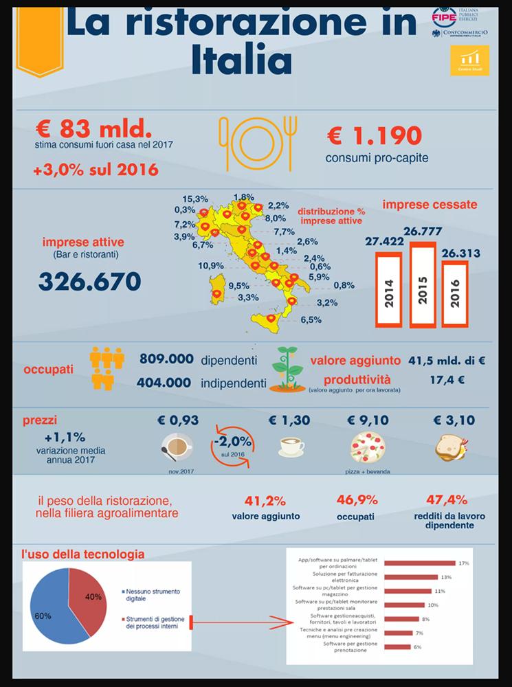 La ristorazione in Italia (Rapporto Ristorazione FIPE 2017)