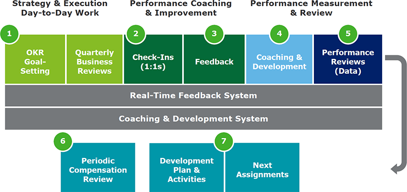 Ripensare la gestione delle prestazioni nell'organizzazione digitale