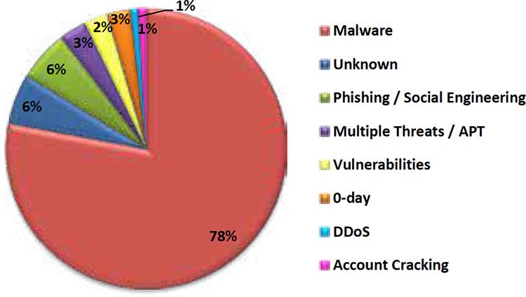 Tipologia e distribuzione delle tecniche d'attacco vs Multiple Targets - 2017