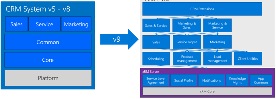 Layer Dynamics 365 v9