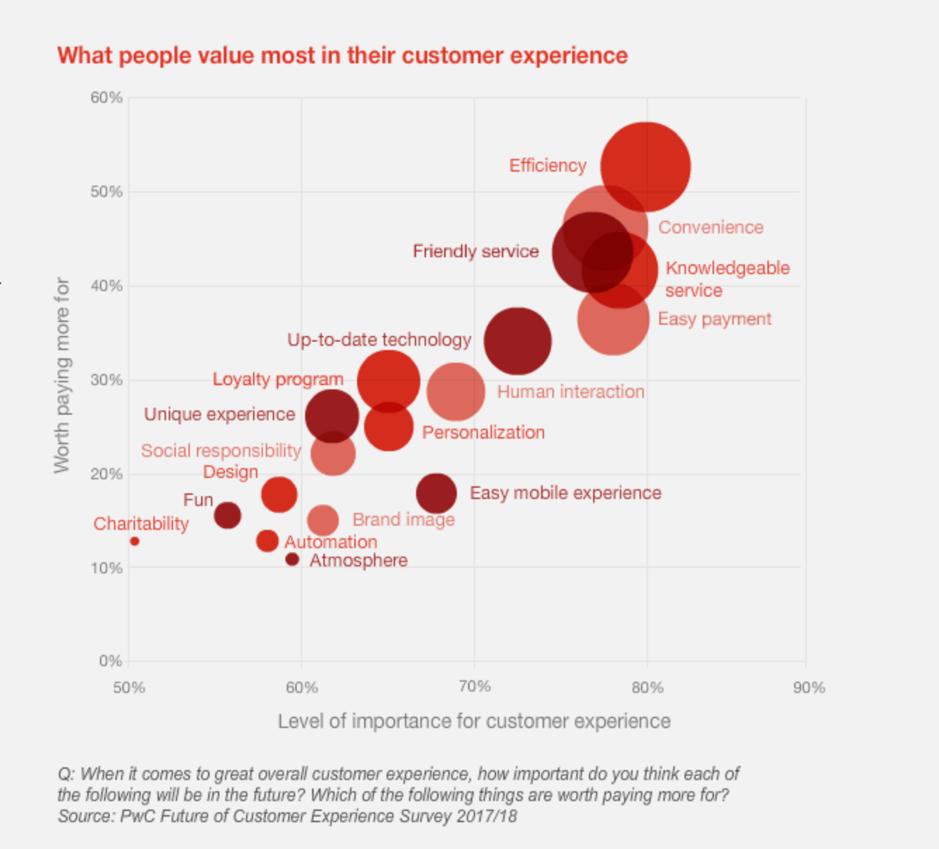 CEM - Cosa apprezzano di più le persone nella loro customer experience?