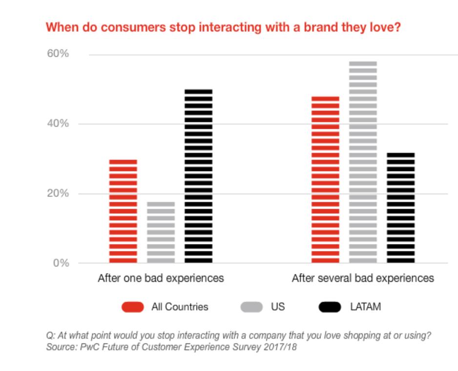 CEM - Quando i consumatori smettono di interagire con un brand che amano?
