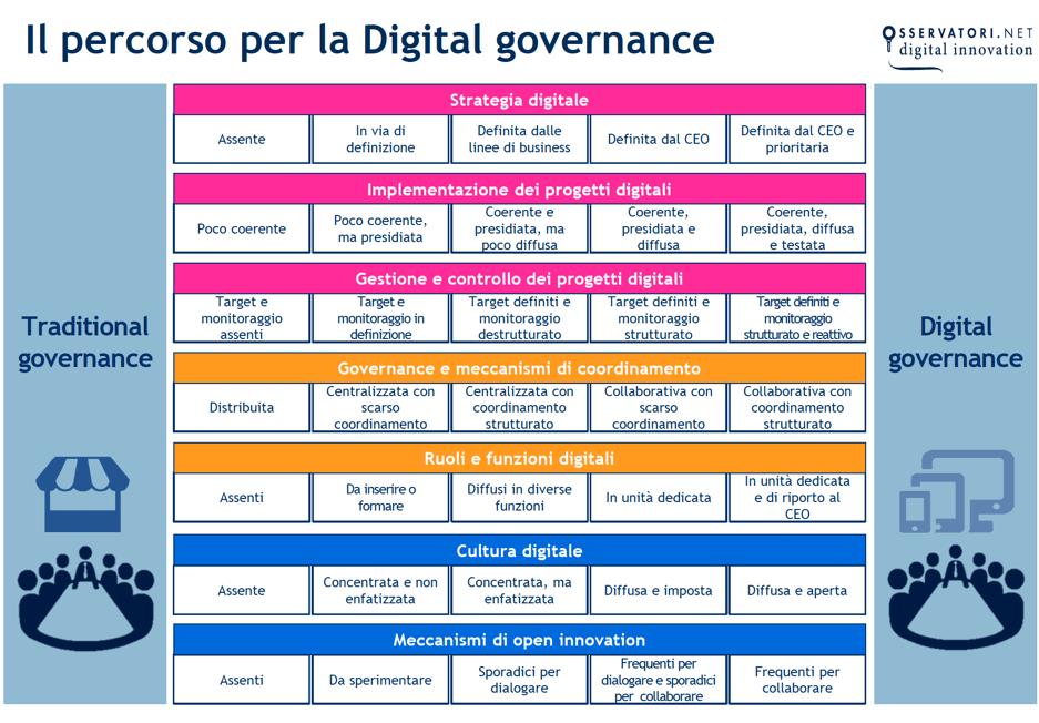Il percorso per la digital governance