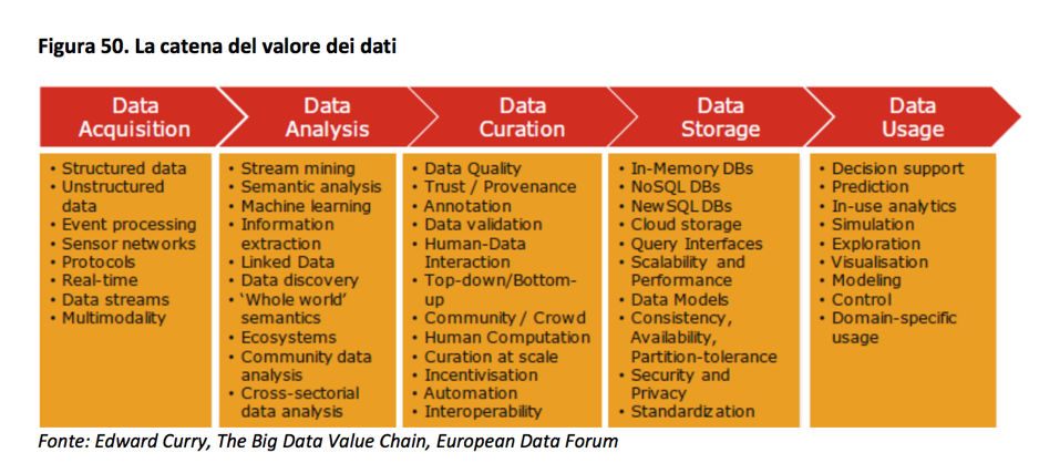 La catena del valore dei dati