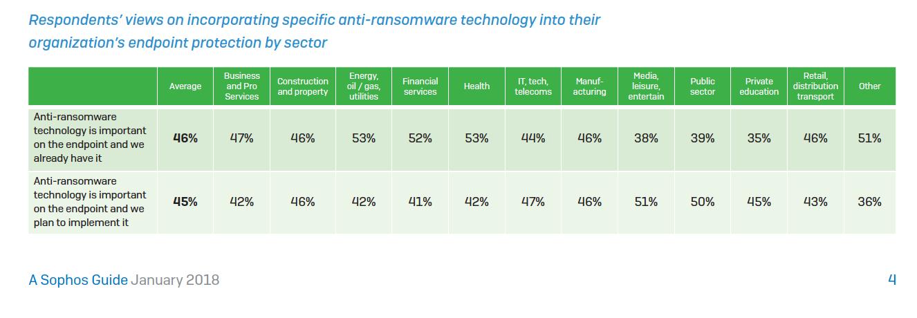 Le opinioni degli intervistati sull'integrazione di una specifica tecnologia anti-ransomware nella loro protezione endpoint