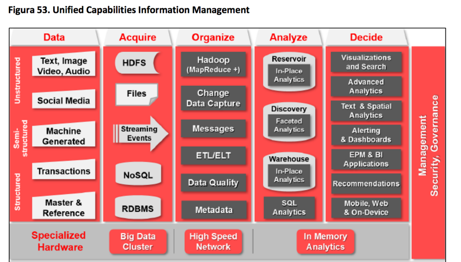Unified Capabilities Information Management