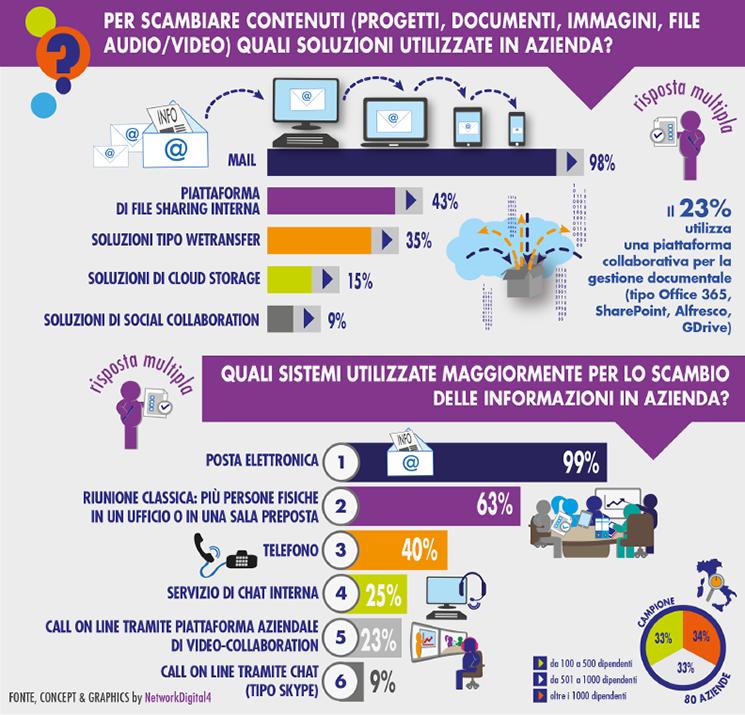 Scambio di contenuti/informazioni in azienda (giugno 2016)