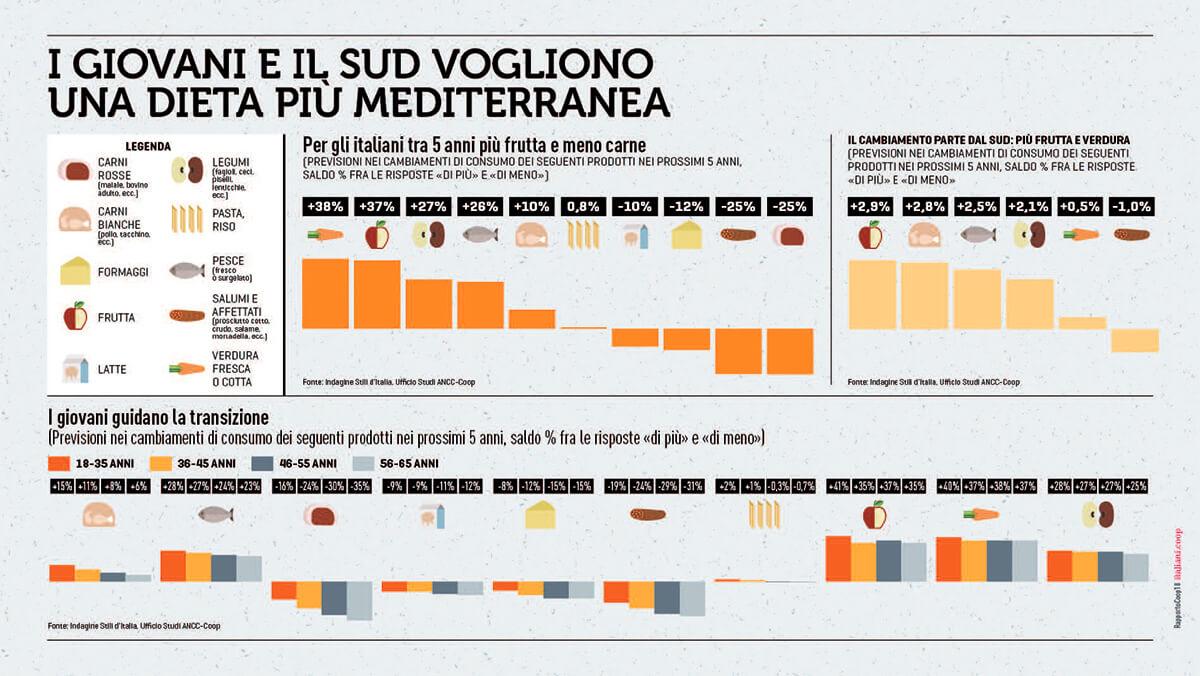 I giovani e il sud vogliono una dieta più Mediterranea