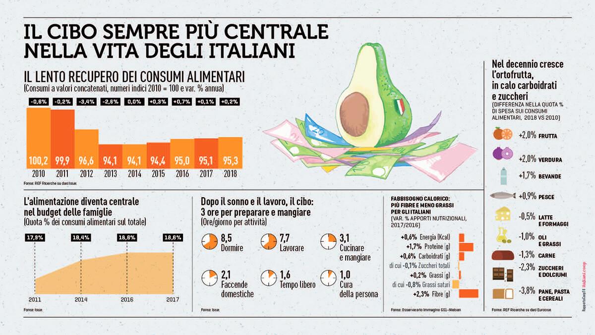 Il cibo sempre più centrale nella vita degli italiani