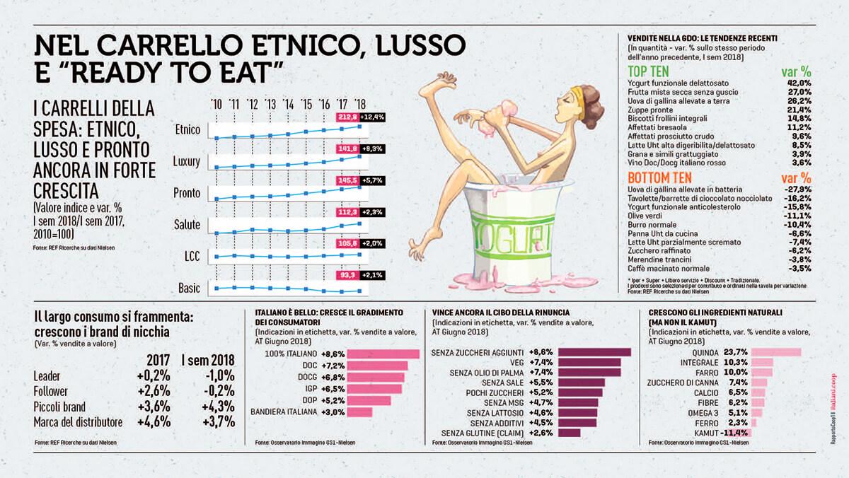 """Nel carrello etnico, lusso e """"ready to eat"""""""