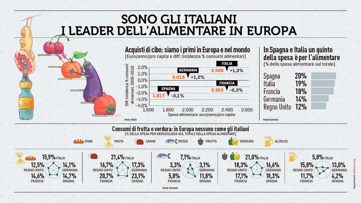 Sono gli italiani i leader dell'alimentare in Europa