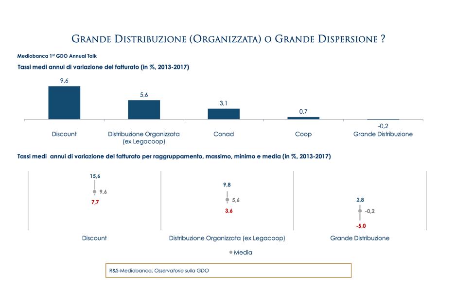 Grande Distribuzione Organizzata o Grande Dispersione?
