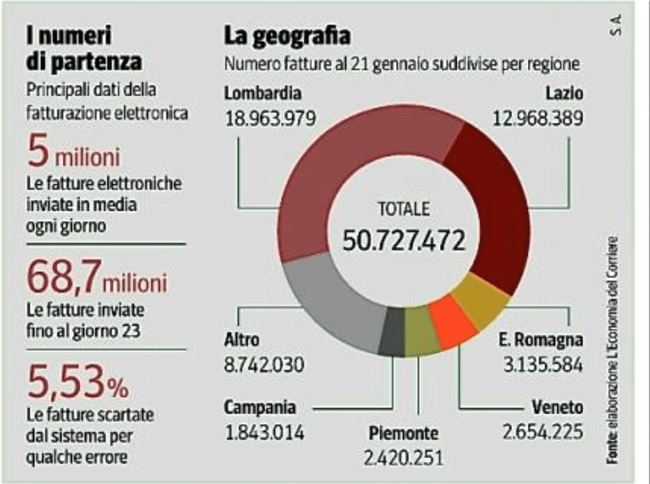 Elaborazione L'Economia del Corriere della Sera.