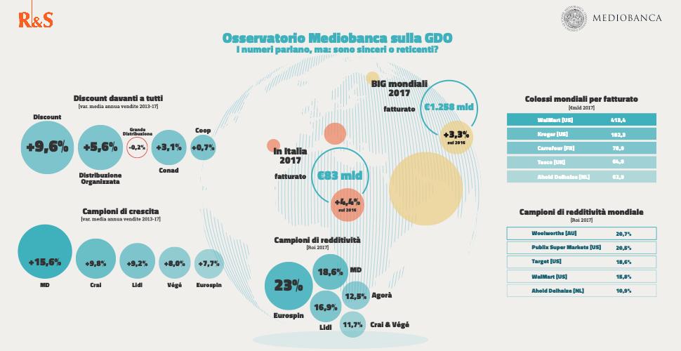 Osservatorio Mediobanca sulla GDO