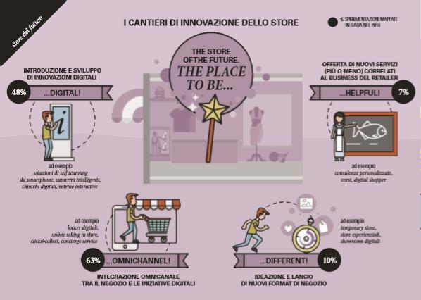 I cantieri di innovazione dello store